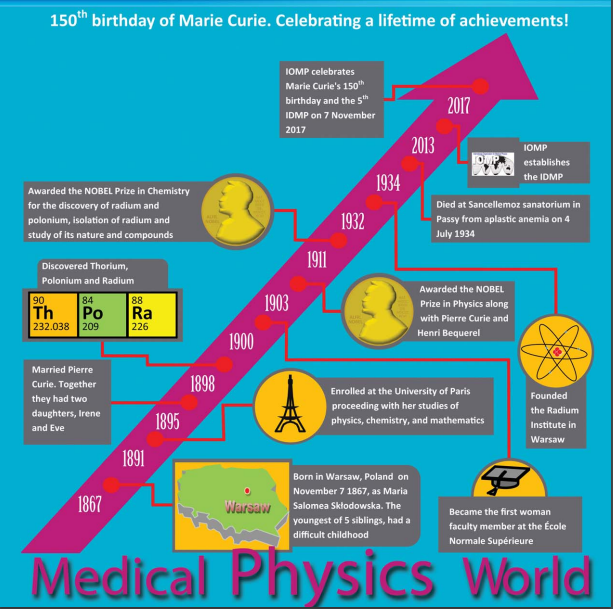 e-Medical Physics World Issues (ISSN 2313-4712)